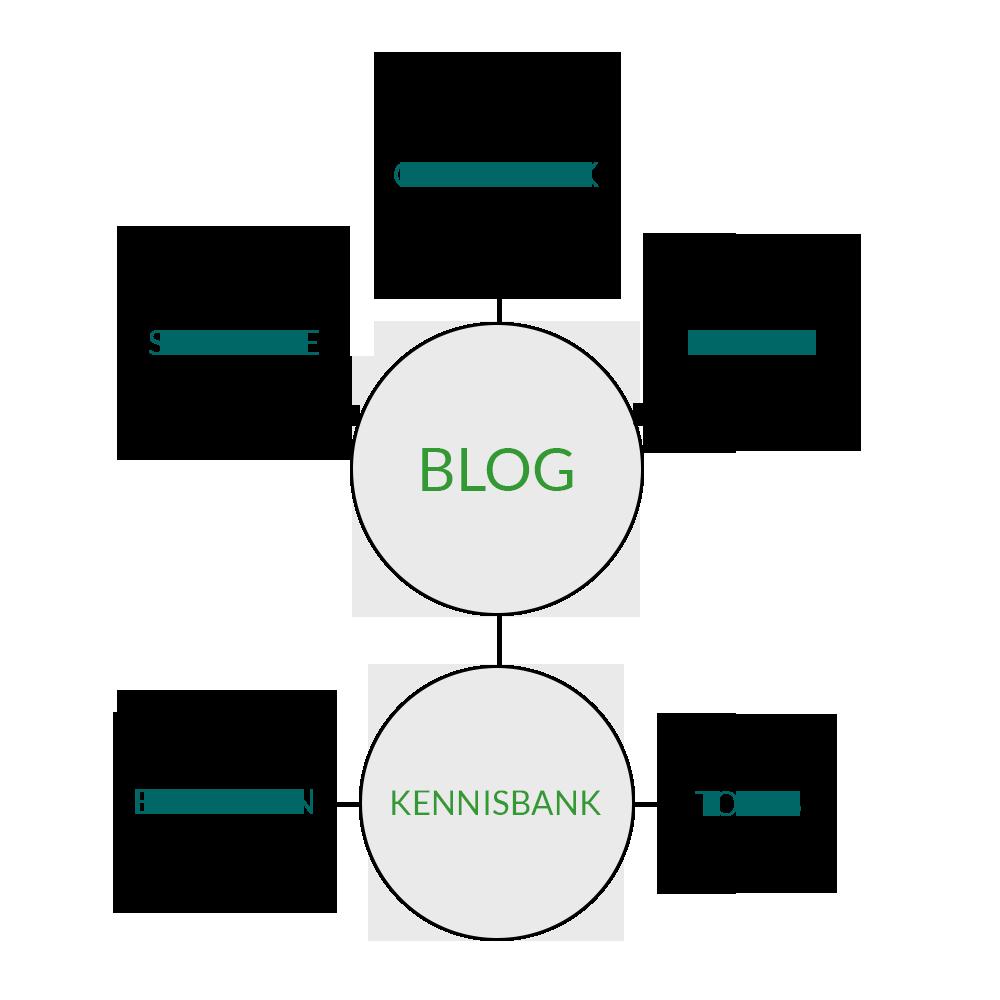 Schema kennisbank en blog